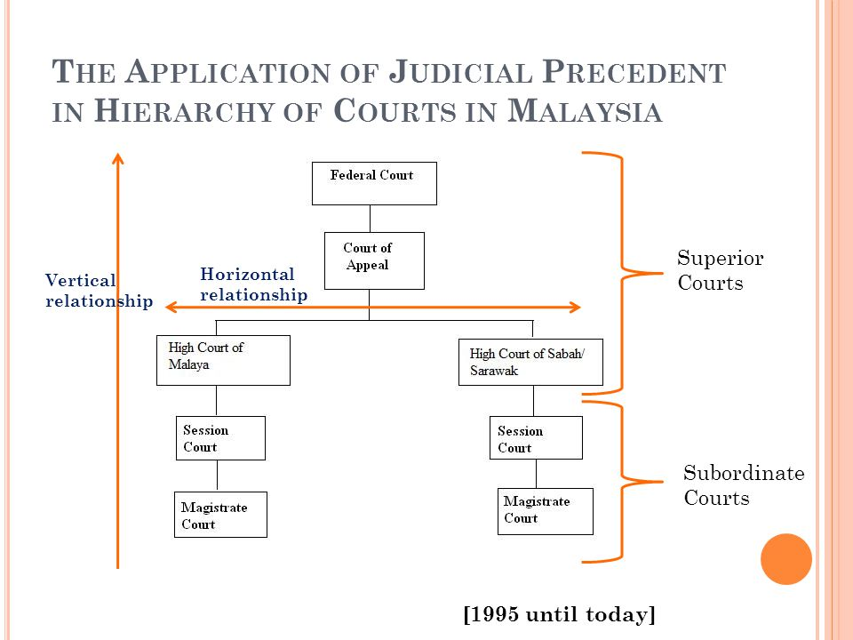 explain judicial precedent and the types Free judicial precedent judicial precedent - judicial precedent a) explain what is meant by there are precedents for any type of case that.