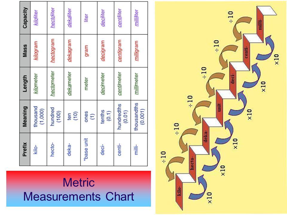 metric measurements chart