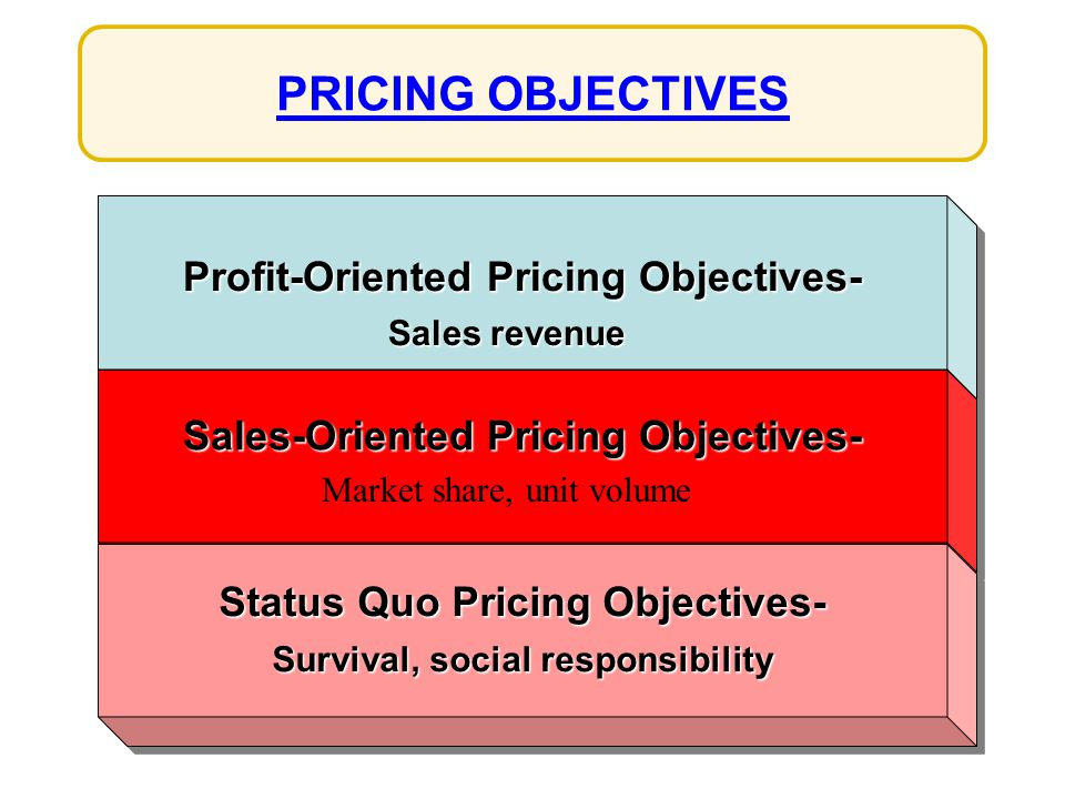 PRICING OBJECTIVES Profit-Oriented Pricing Objectives-