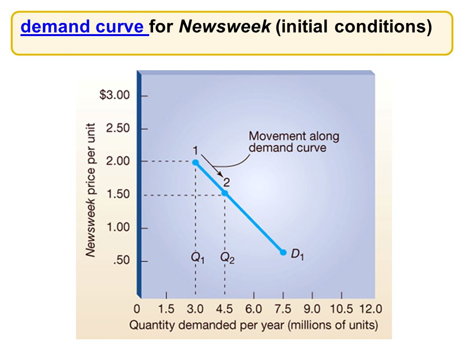 demand curve for Newsweek (initial conditions)