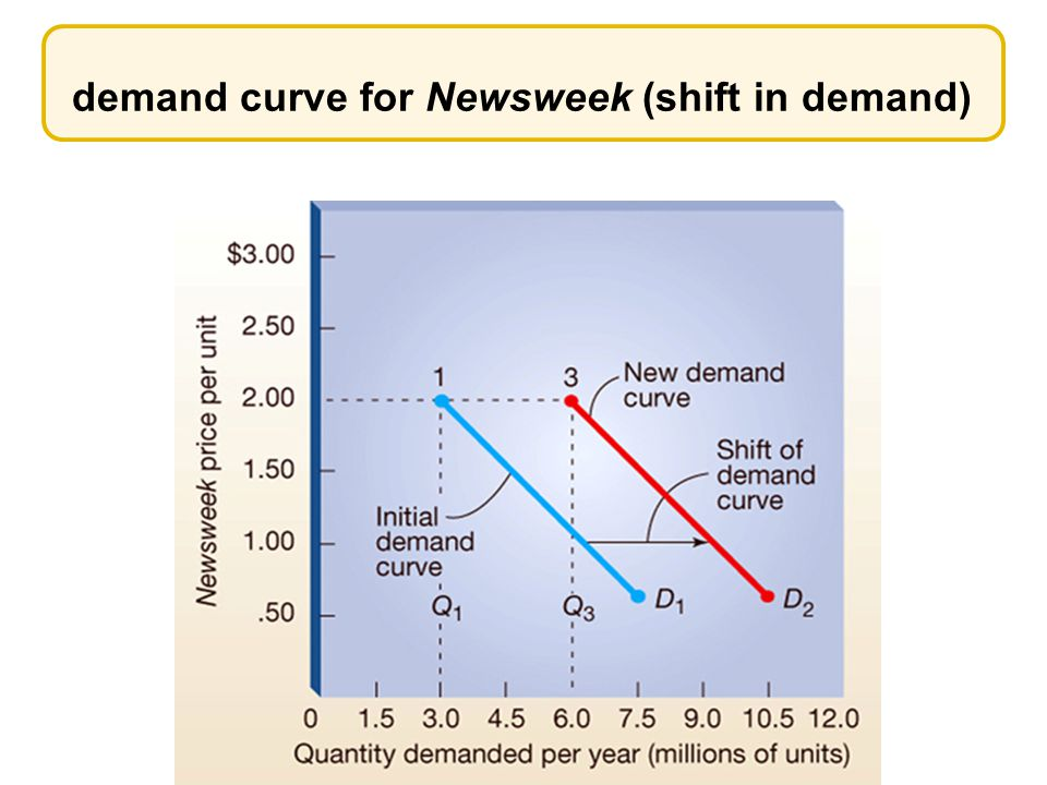 demand curve for Newsweek (shift in demand)