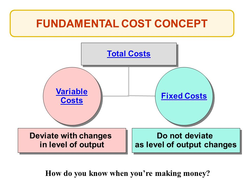 FUNDAMENTAL COST CONCEPT
