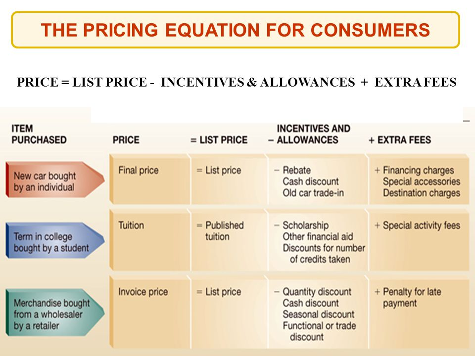 THE PRICING EQUATION FOR CONSUMERS