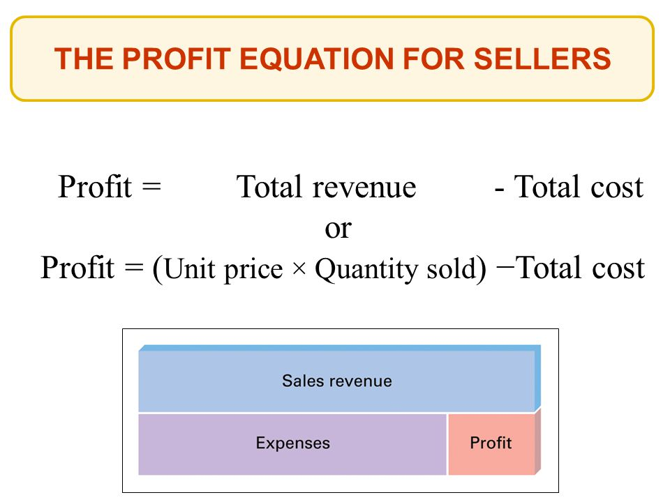 Profit = Total revenue - Total cost or