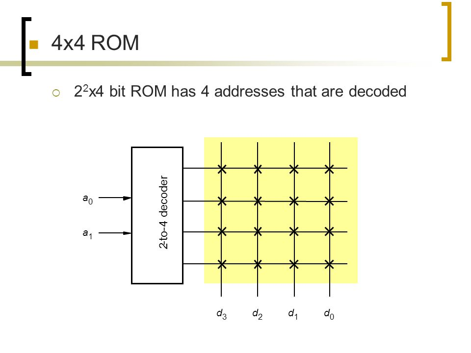 4x4 ROM 22x4 bit ROM has 4 addresses that are decoded -to-4 decoder a