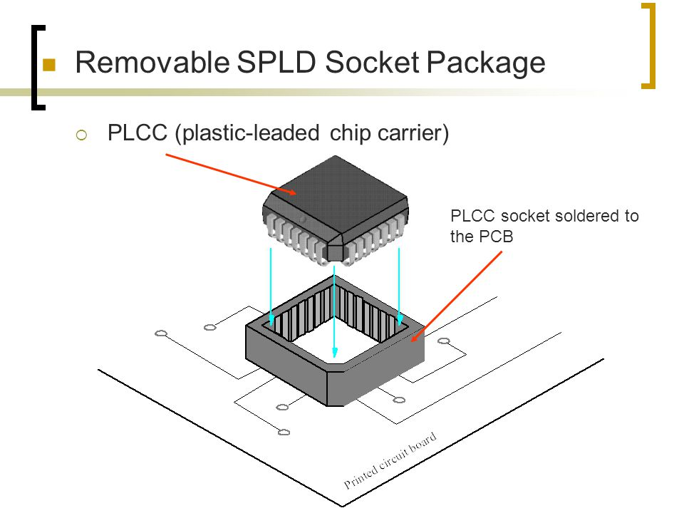 Removable SPLD Socket Package