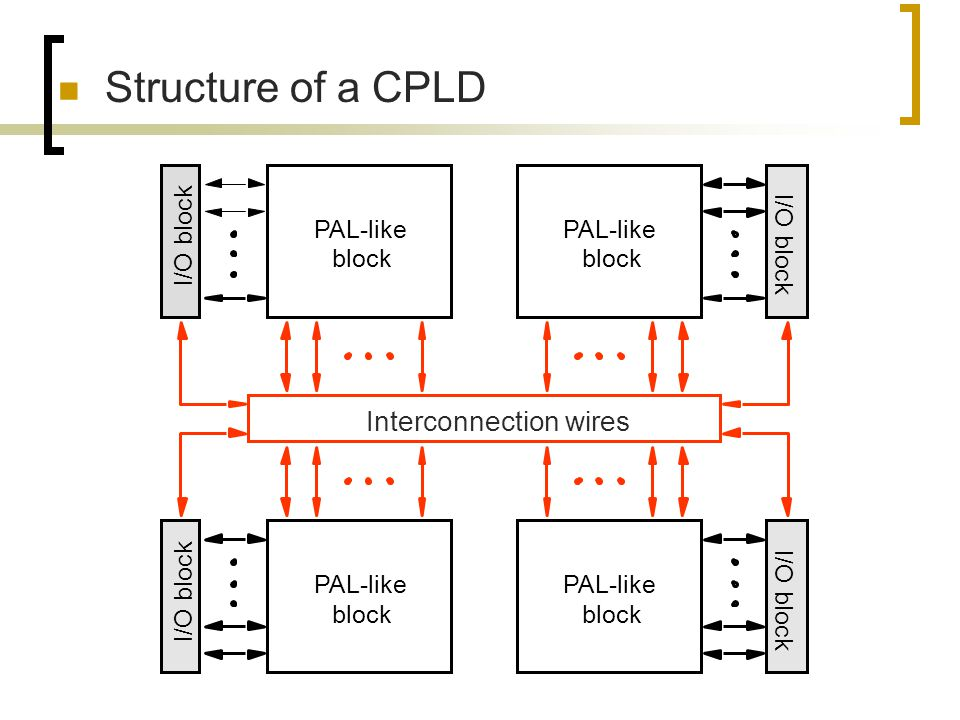 Structure of a CPLD PAL-like block I/O block Interconnection wires