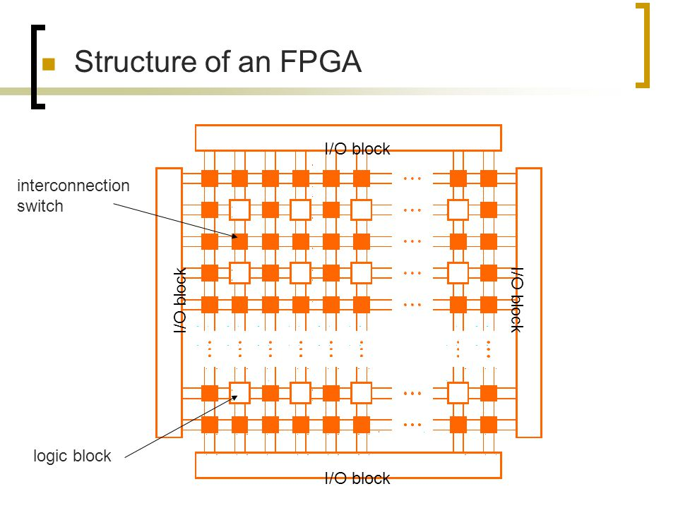 Structure of an FPGA I/O block interconnection switch logic block