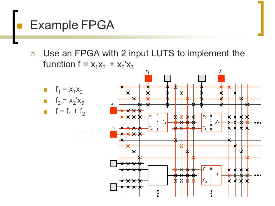 Example FPGA Use an FPGA with 2 input LUTS to implement the function f = x1x2 + x2 x3. f1 = x1x2. f2 = x2 x3.