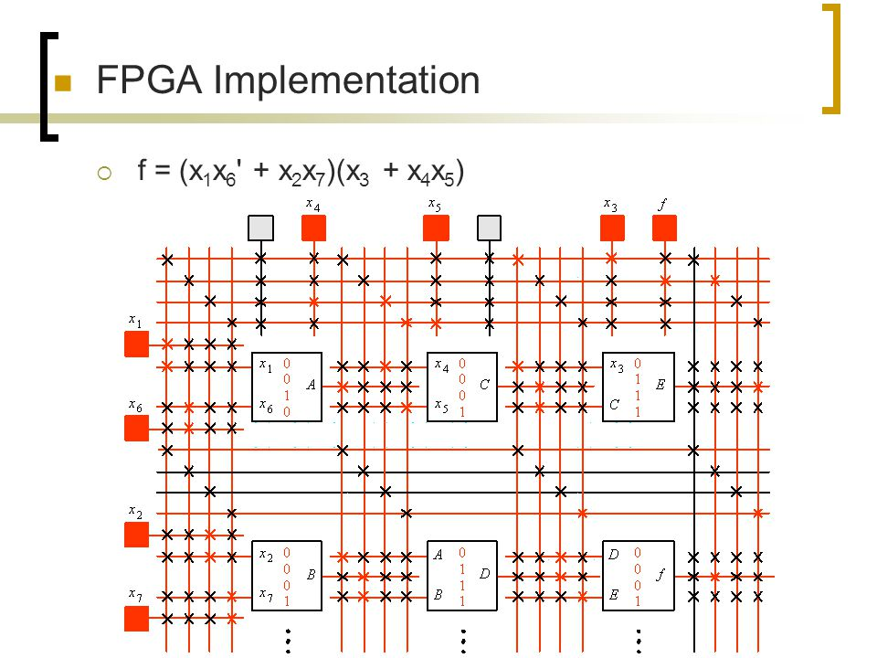 FPGA Implementation f = (x1x6 + x2x7)(x3 + x4x5)
