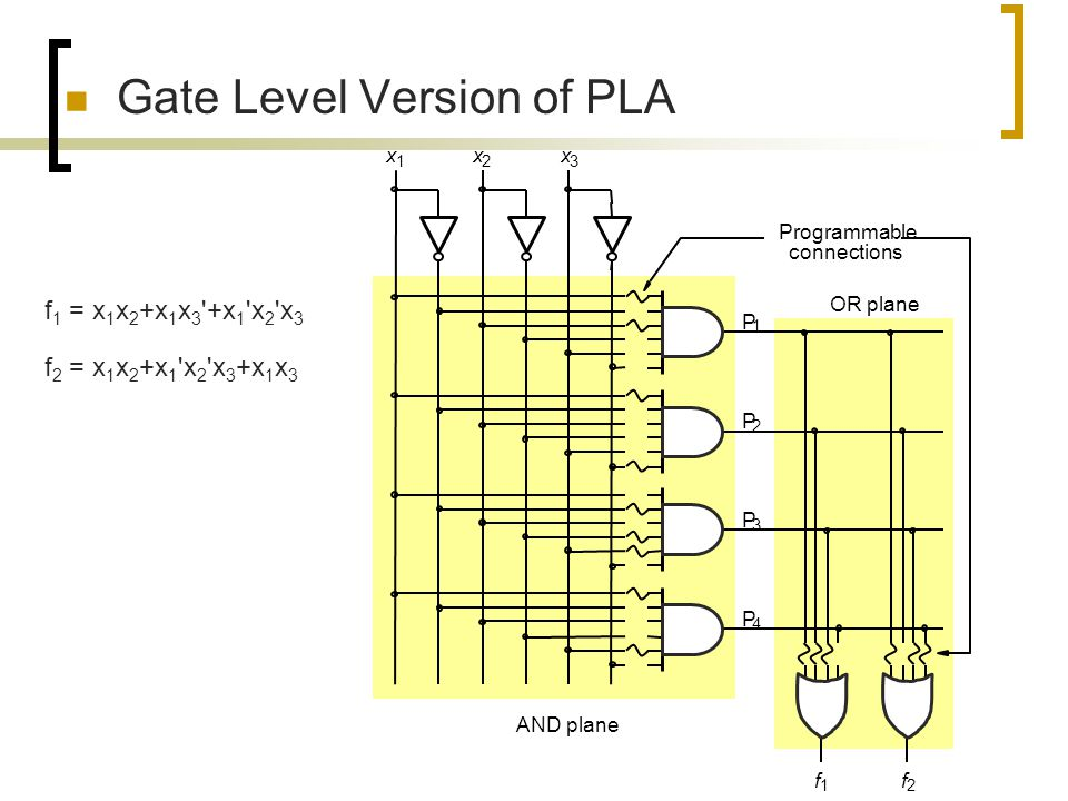 Gate Level Version of PLA