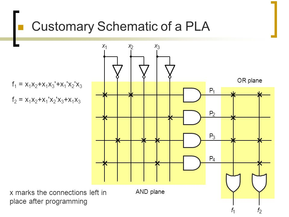 Customary Schematic of a PLA