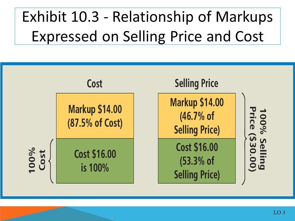 cost price and selling relationship