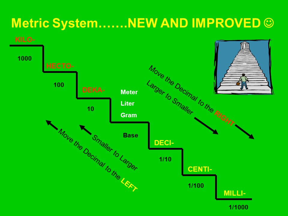 Metric System…….NEW AND IMPROVED 