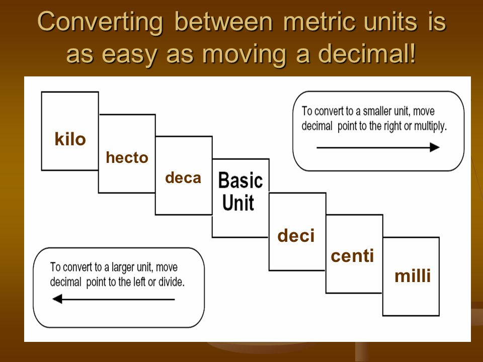 Converting between metric units is as easy as moving a decimal!
