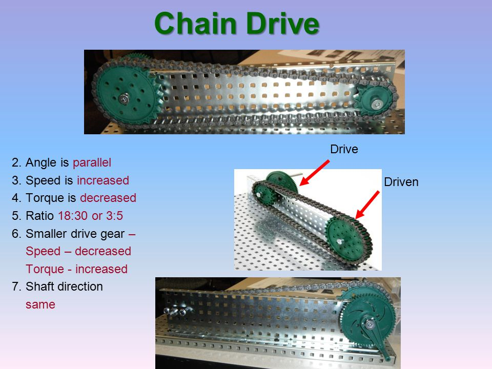 Chain Drive Drive 2. Angle is parallel 3. Speed is increased