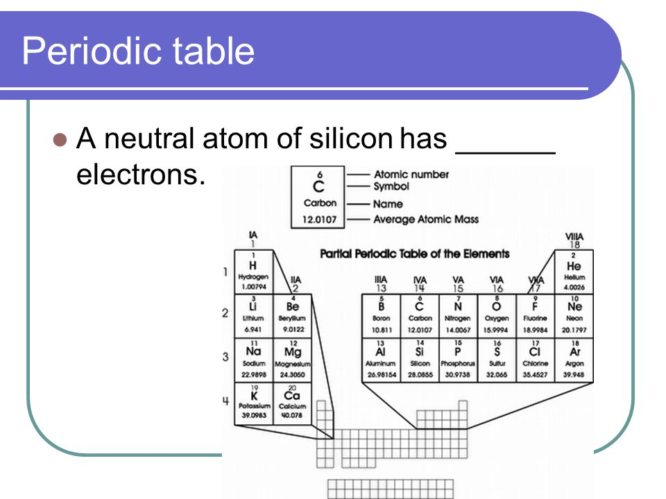 Periodic table silicon stickers periodic table silicon carbon facts periodic table silicon urtaz Image collections