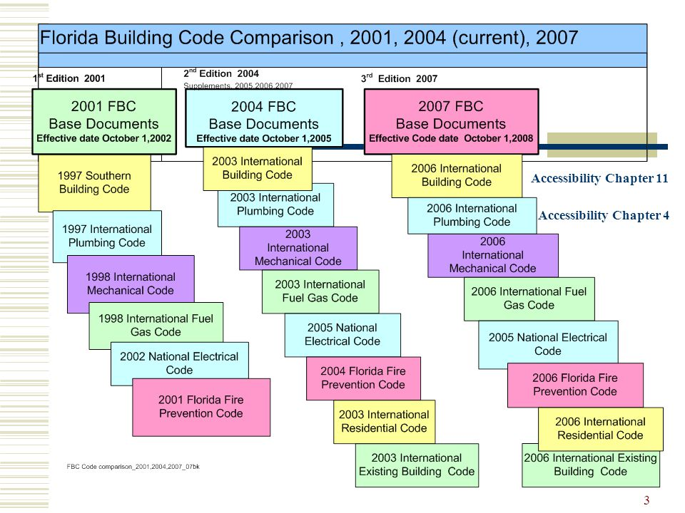 2004 Florida Accessibility Code for Building Construction - ppt ...