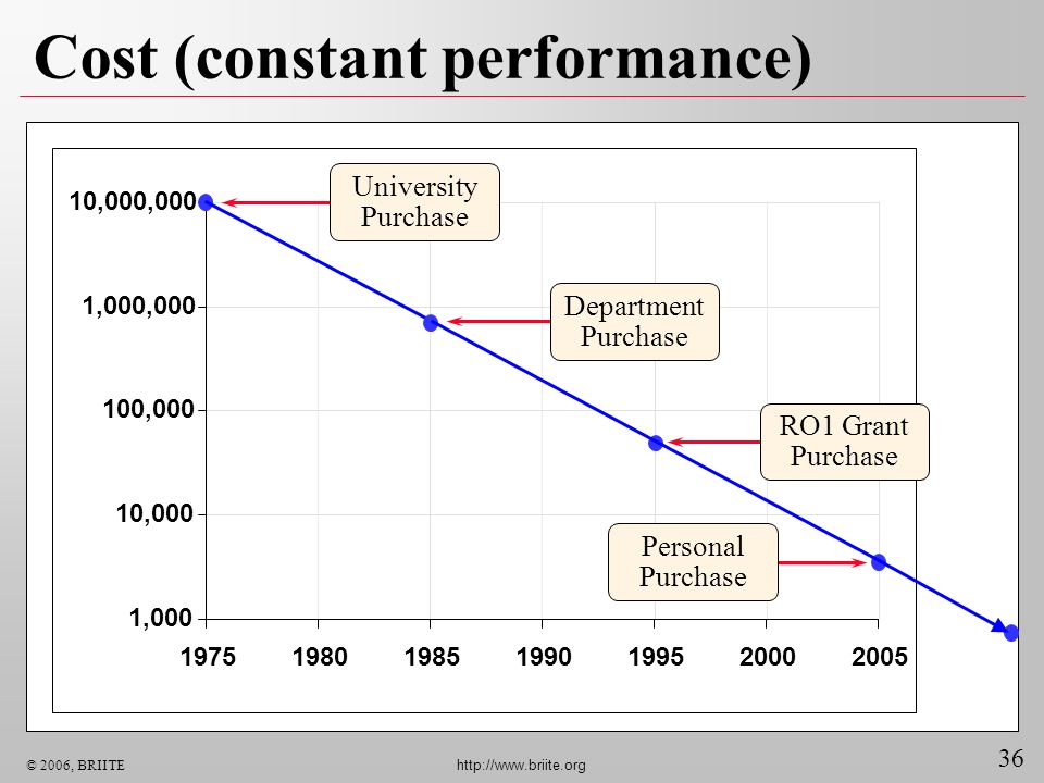 Cost (constant performance)