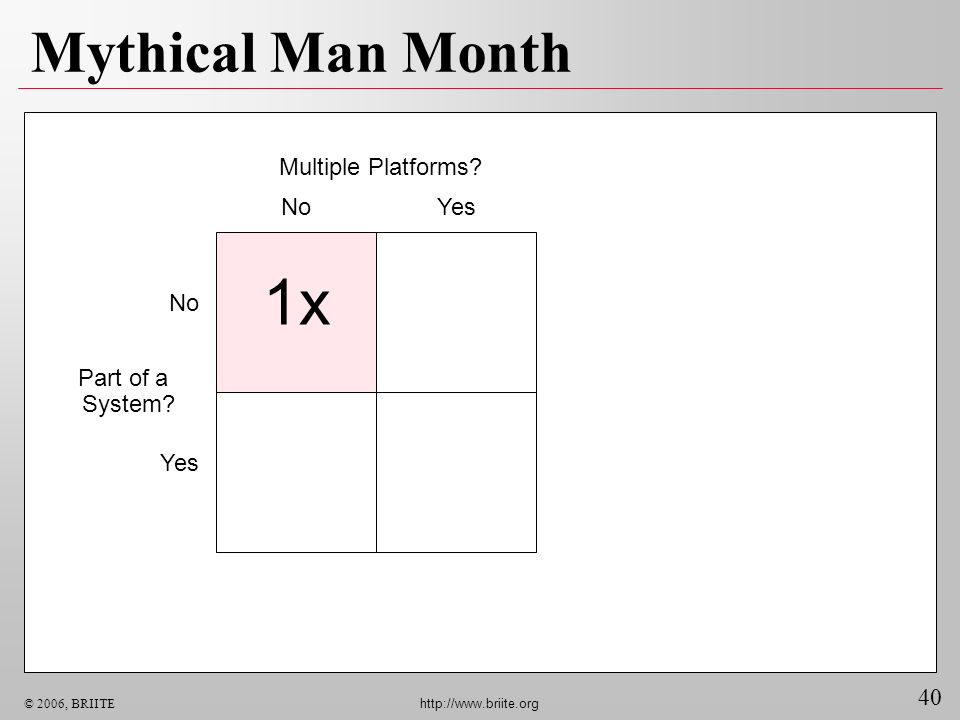 1x Mythical Man Month Multiple Platforms No Yes No Part of a System