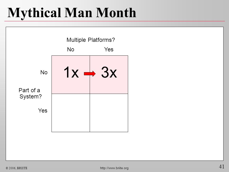 1x 3x Mythical Man Month Multiple Platforms No Yes No Part of a