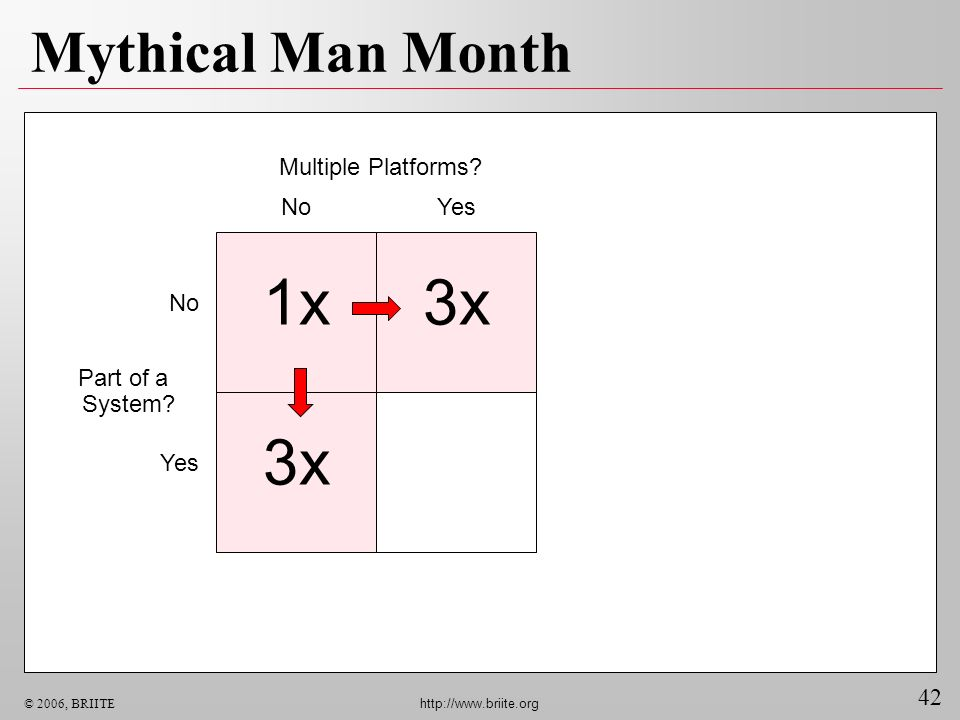 1x 3x 3x Mythical Man Month Multiple Platforms No Yes No Part of a