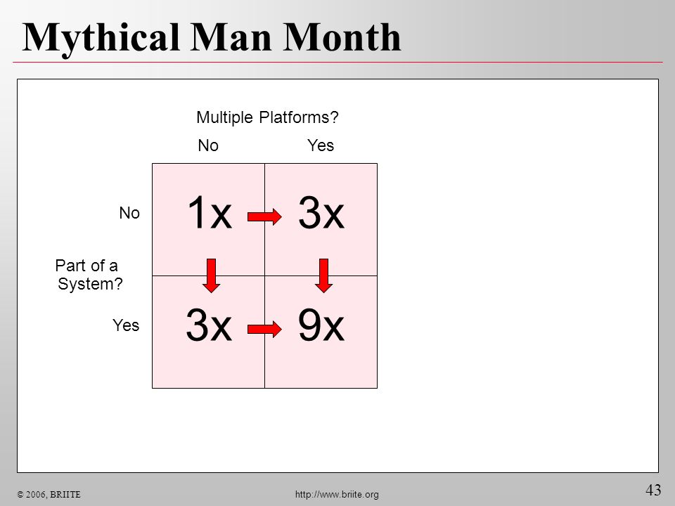 1x 3x 3x 9x Mythical Man Month Multiple Platforms No Yes No Part of a