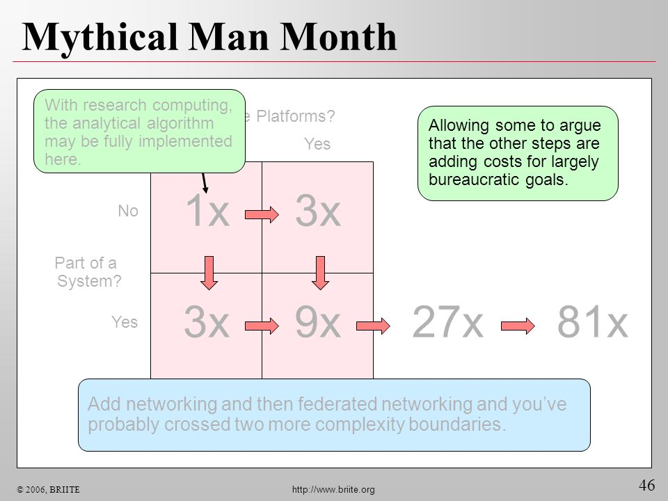 1x 3x 3x 9x 27x 81x Mythical Man Month