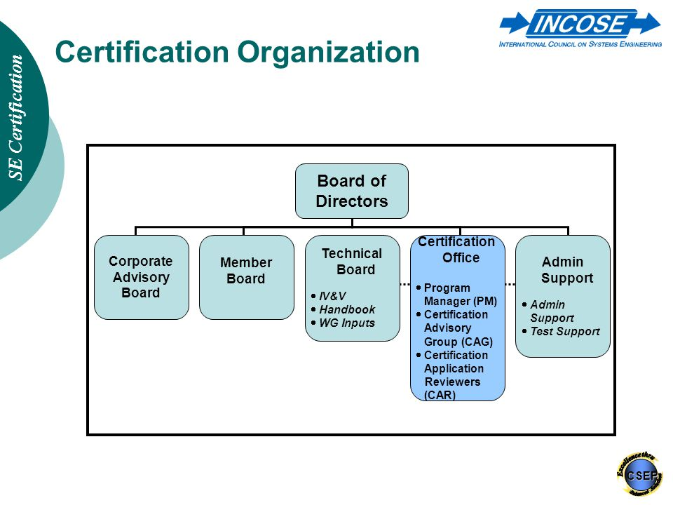Snap Incose Certification Of Systems Engineers Ppt Download Photos