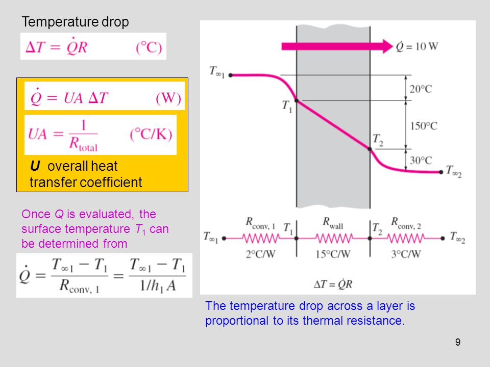 the conduction of heat along a composite bar and evaluate the overall heat transfer coefficient