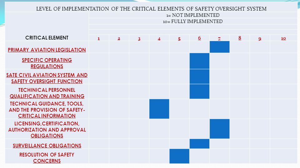 LEVEL OF IMPLEMENTATION OF THE CRITICAL ELEMENTS OF SAFETY OVERSIGHT SYSTEM