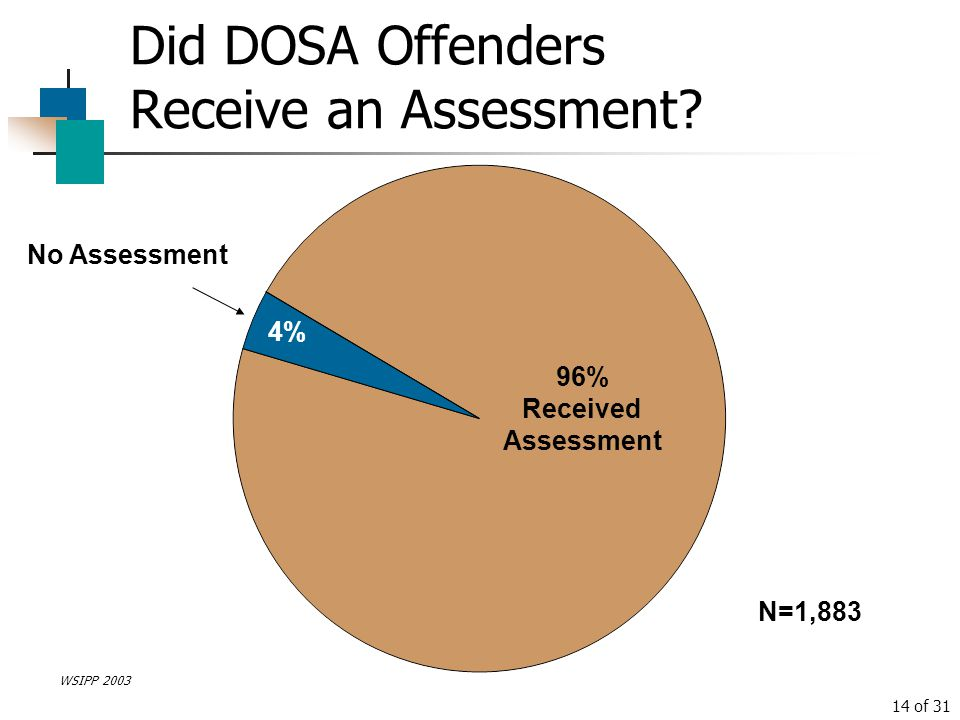 Did DOSA Offenders Receive an Assessment