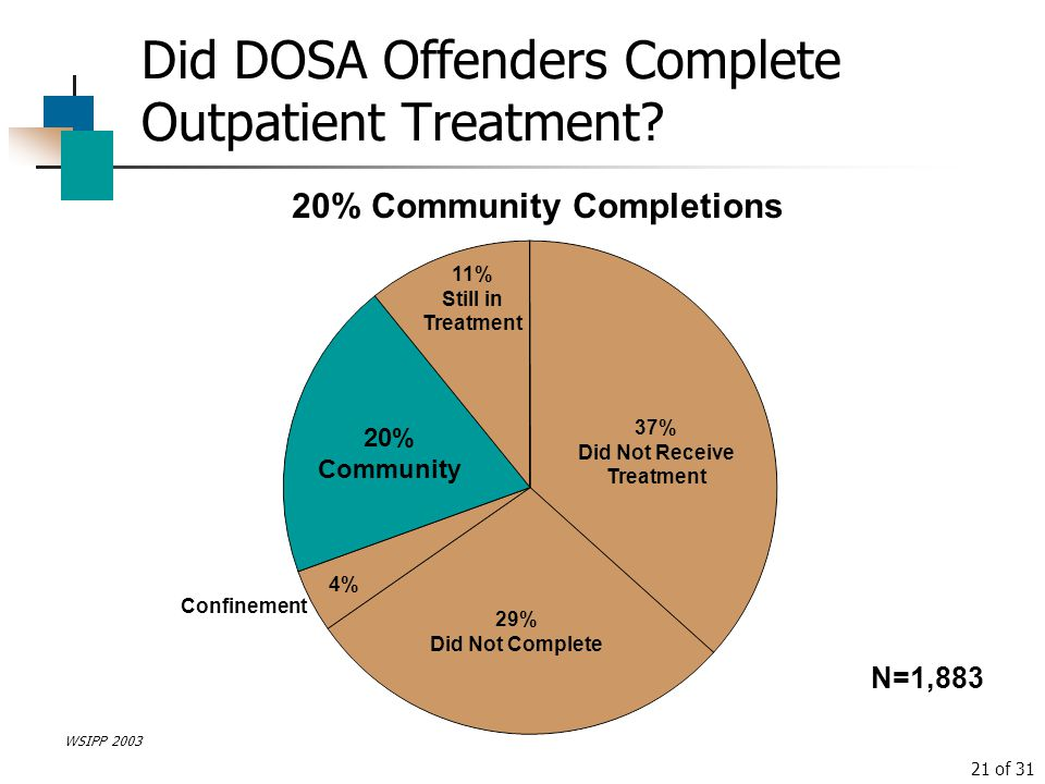 Did DOSA Offenders Complete Outpatient Treatment