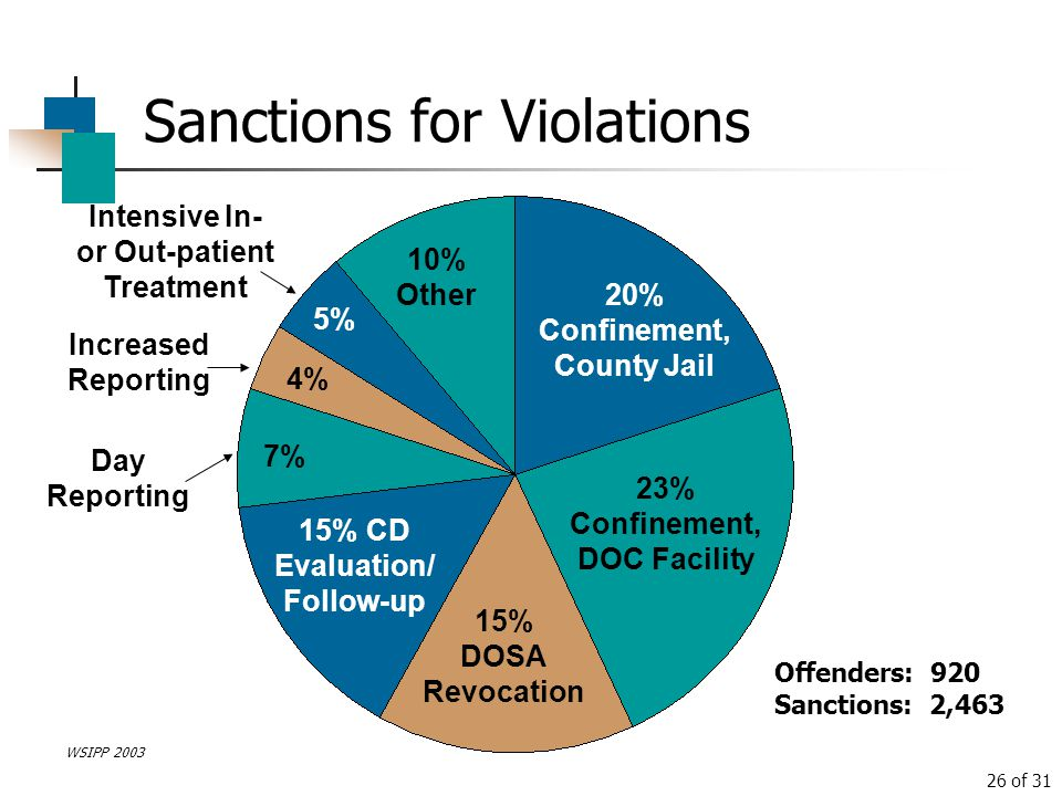 Sanctions for Violations