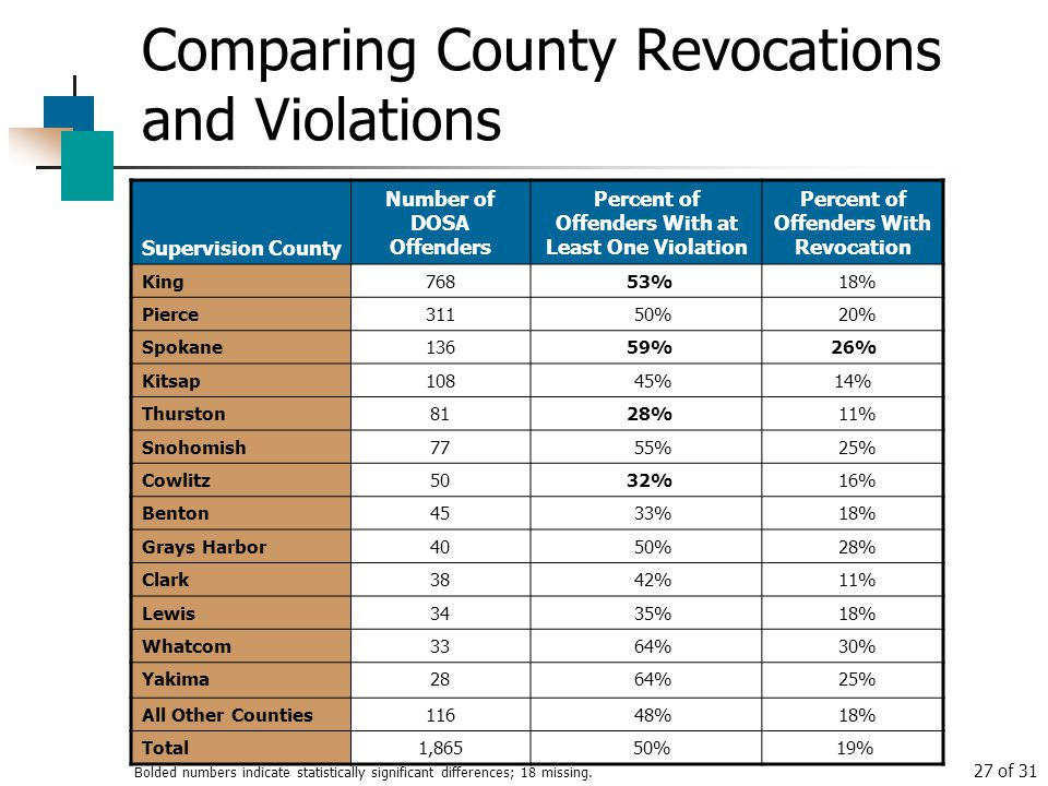 Comparing County Revocations and Violations