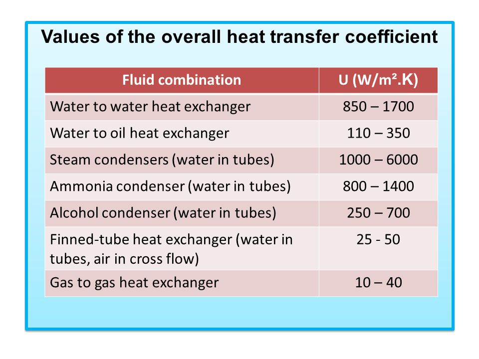 Values of the overall heat transfer coefficient