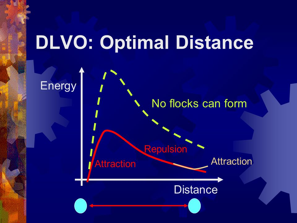 DLVO: Optimal Distance