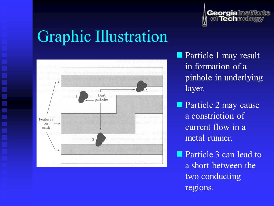 Graphic Illustration Particle 1 may result in formation of a pinhole in underlying layer.