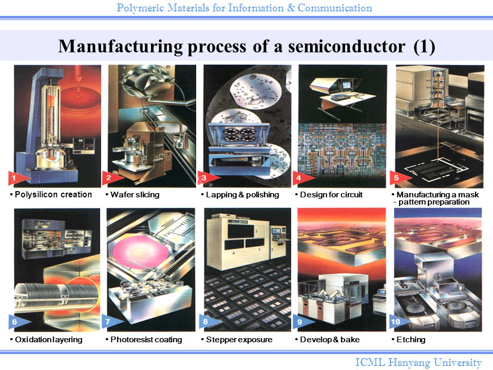Semiconductor Wafer Cad : Photoresist edited by sun hyun choi ppt video online