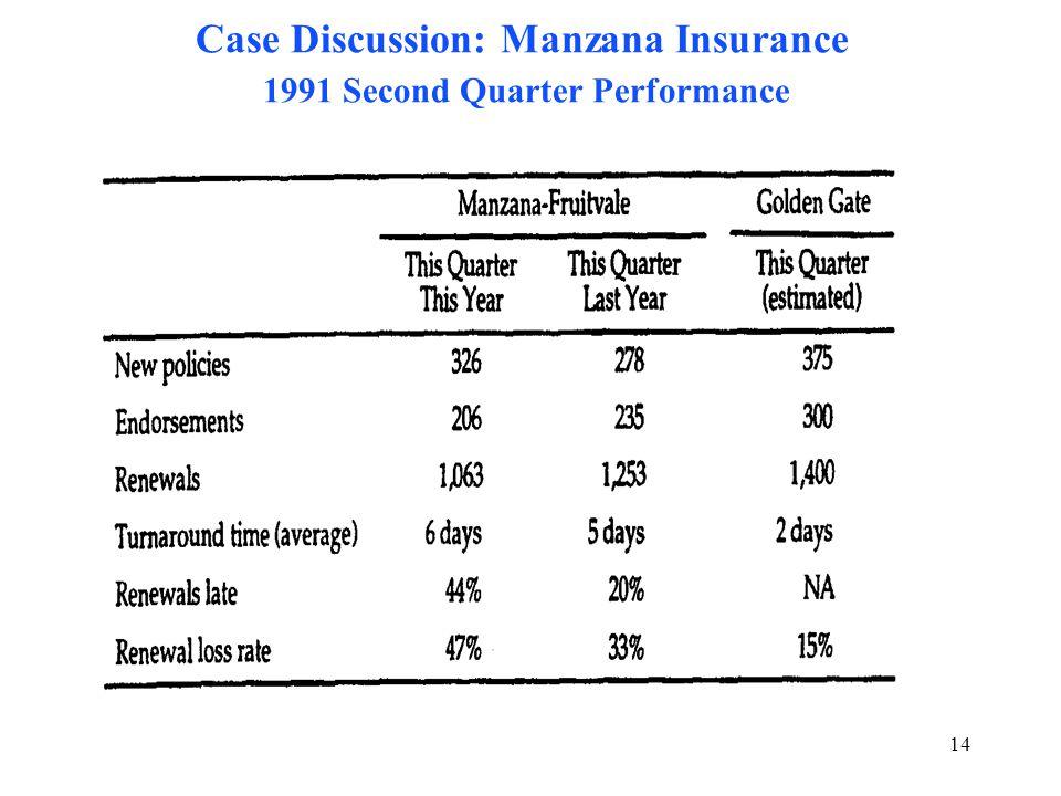 manzana insurance hbr Apollo hospitals case study  manzana insurance case solution 8878% rating runs raps rains reruns total # of requests 350 1798 451 2081 4680 mean.