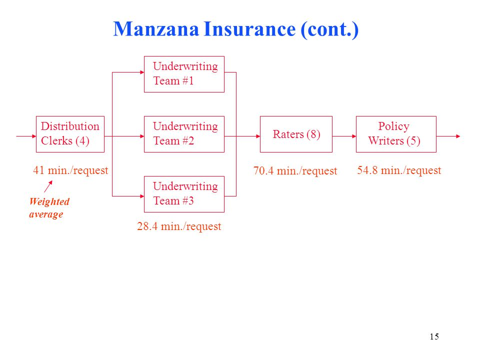 manzana insurance bottleneck Manzana insurance case  a competitor of manzana,  it has already been shown that the flow rate needs to be determined by the bottleneck resource which is the dc.