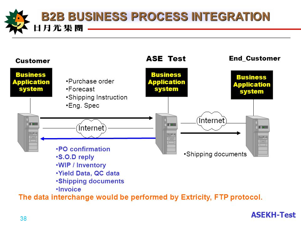 business process integration in maritime fleet A full suite of maritime services based upon the training and programme management that drive end-to-end business process burden of operating a fleet or a.