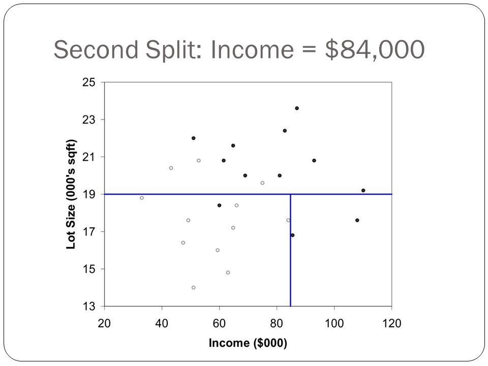 Second Split: Income = $84,000