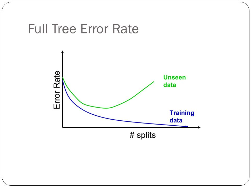 Full Tree Error Rate