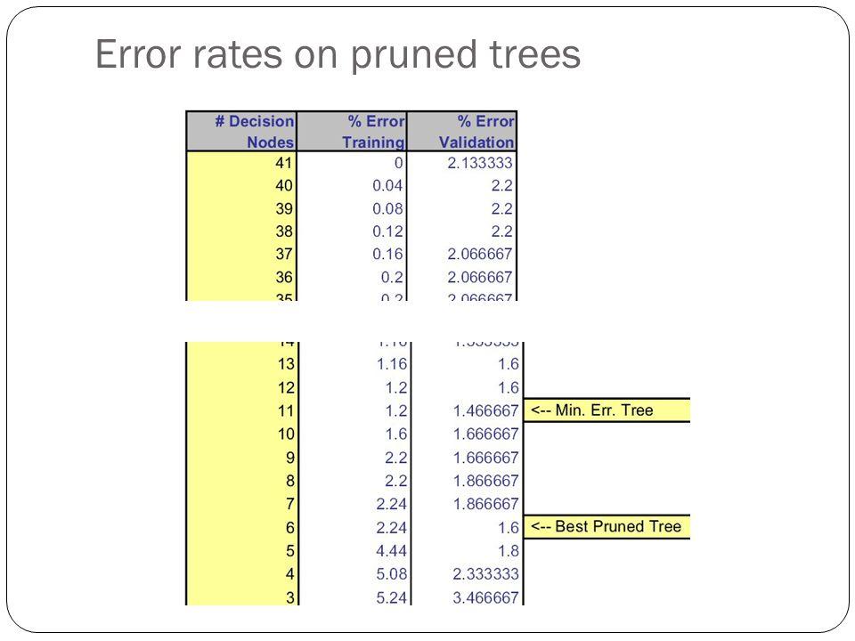 Error rates on pruned trees