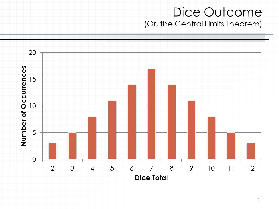 Dice Outcome (Or, the Central Limits Theorem)