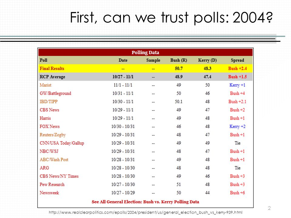First, can we trust polls: 2004