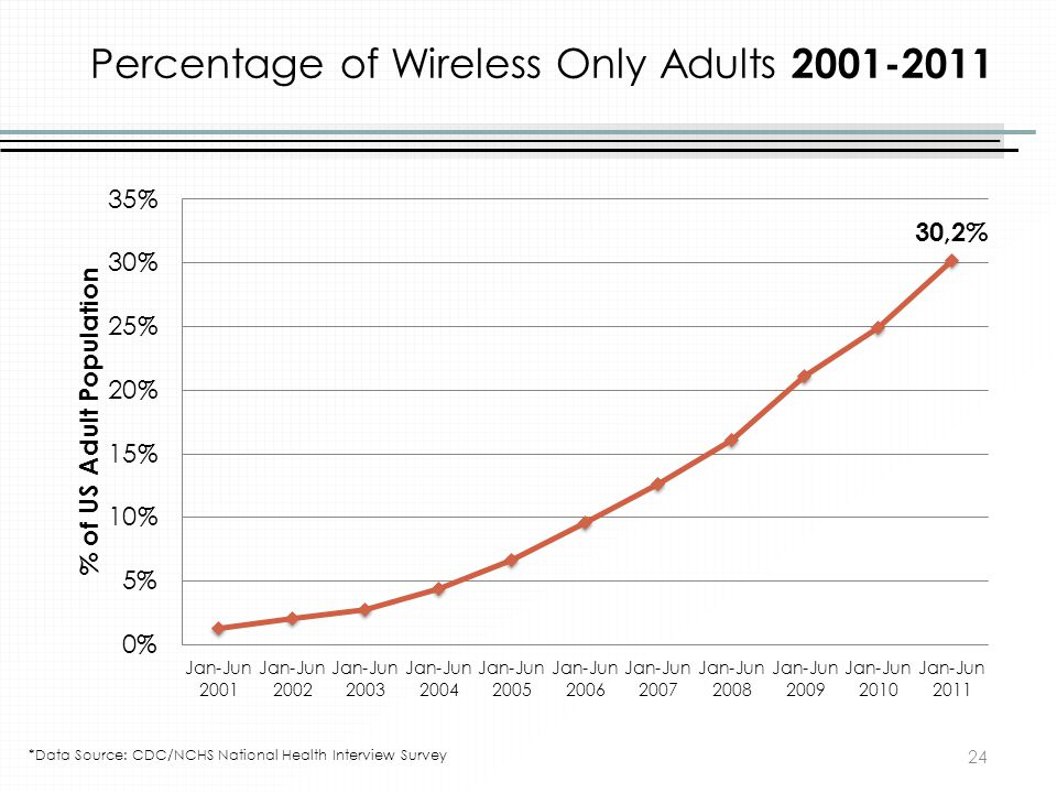Percentage of Wireless Only Adults