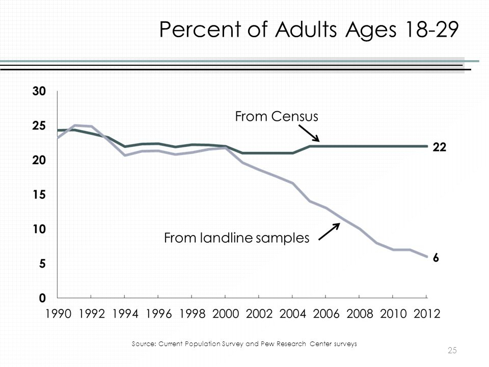Percent of Adults Ages 18-29