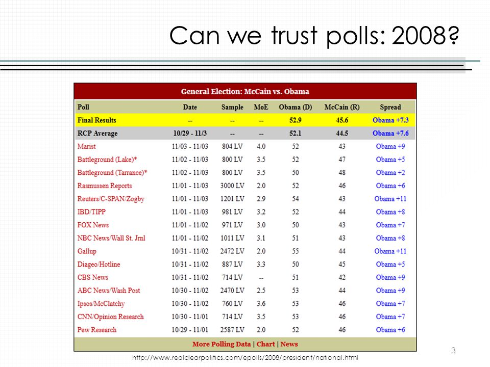 Can we trust polls: